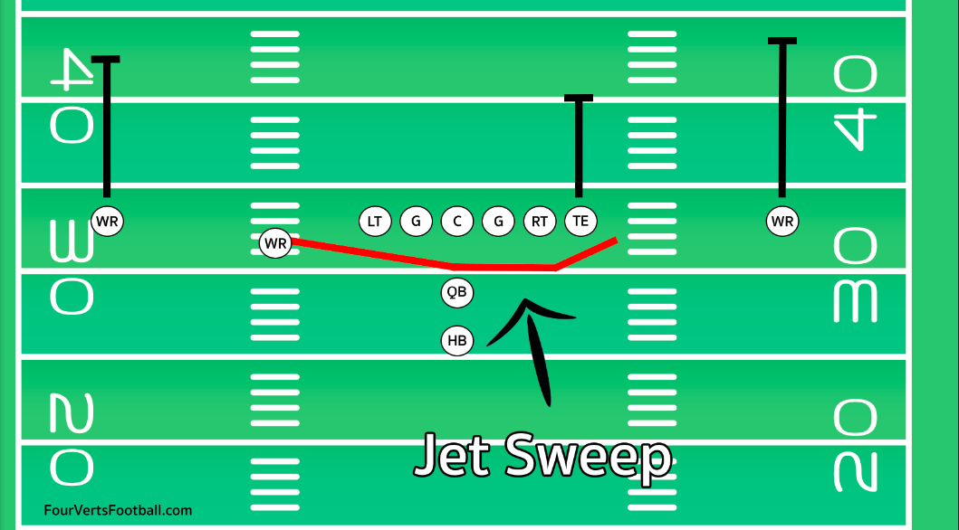 what is a jet sweep in a football